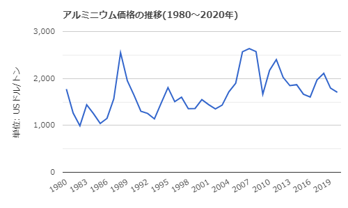 アルミニウム価格の推移