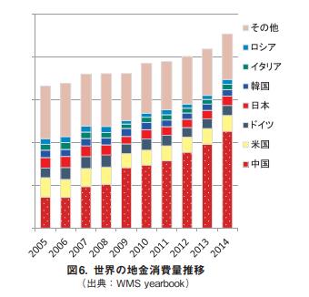 世界の地金消費量推移