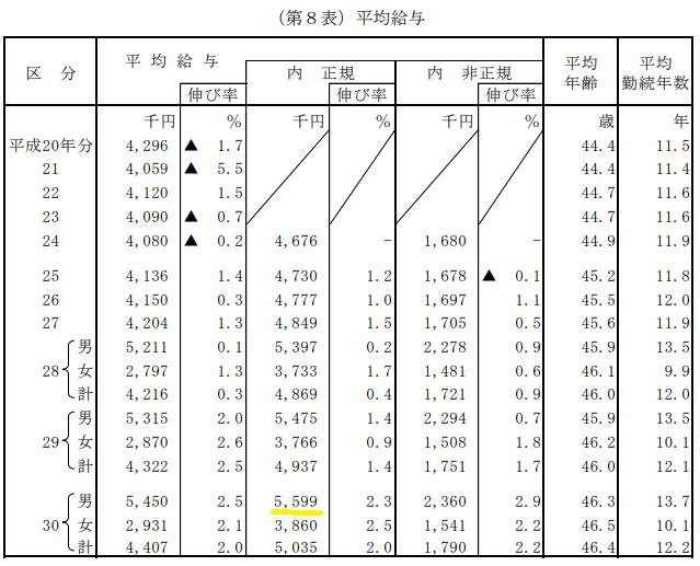 民間給与実態統計調査_平均給与
