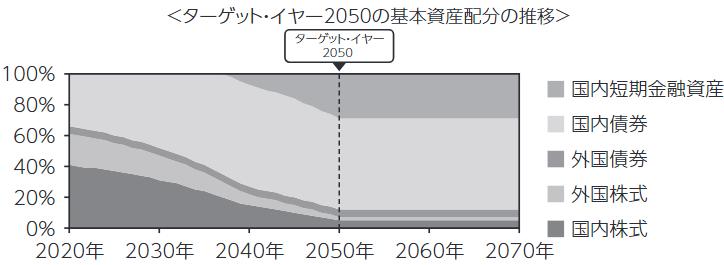 【出典】三菱UFJターゲットイヤーファンド、基本資産配分の推移