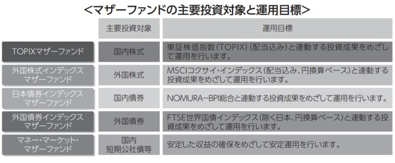 【出典】三菱UFJターゲットイヤー主要投資先対象と運用目標