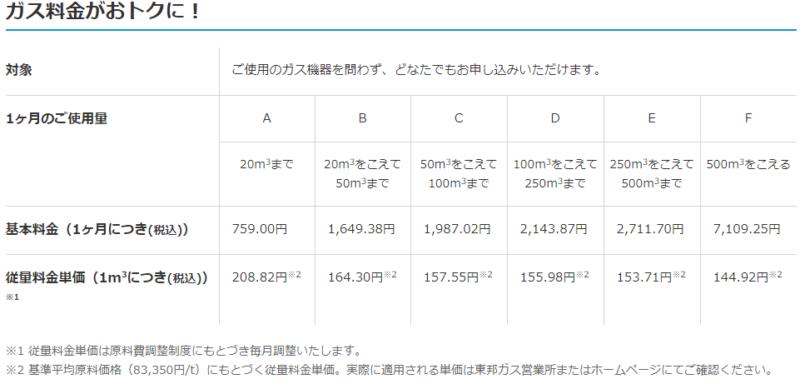 【出典】東邦ガスがすてきトクトク料金