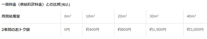 【出典】東邦ガス一般料金とがすてきトクトク料金の比較