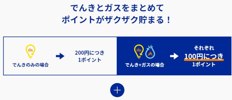 【出典】楽天ガスの特徴(ポイントがつく)