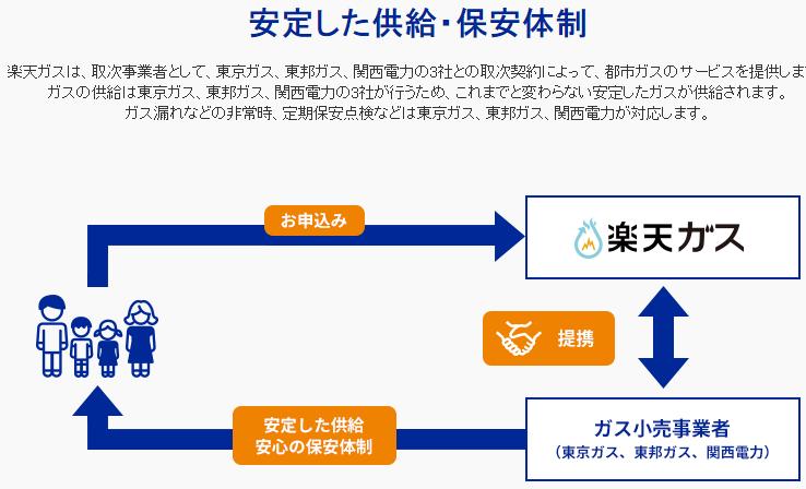【出典】楽天ガスの特徴