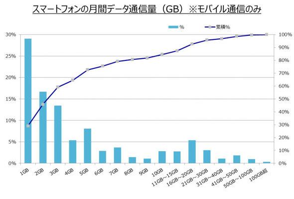 【出典】ITmedia mobileスマホの月間データ通信量