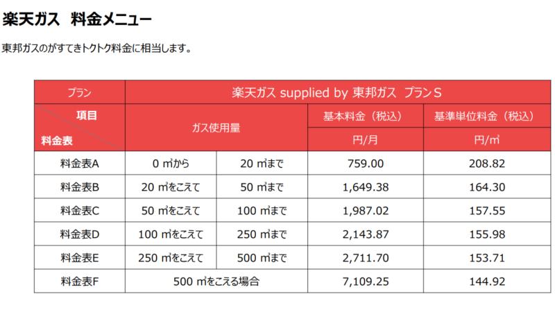 楽天ガス料金表(東邦ガス)