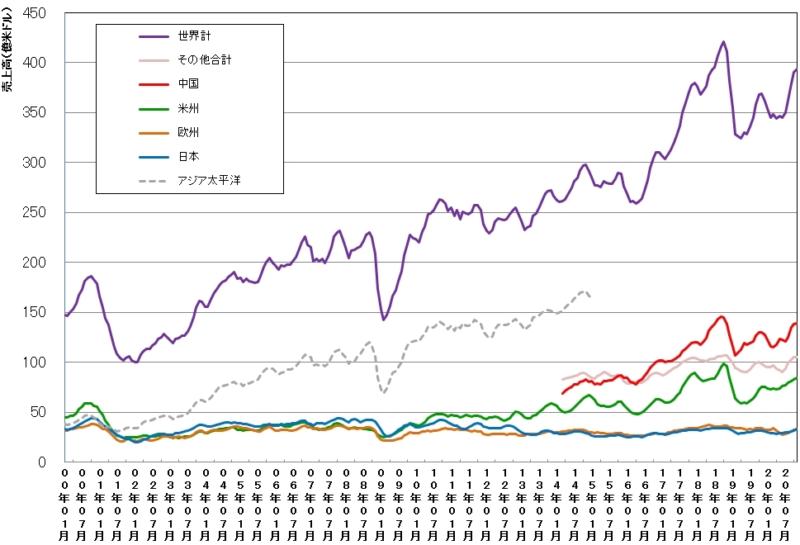 【出典】日経XTECH 世界および地域別の単月の半導体売上高(3カ月移動平均値)の推移