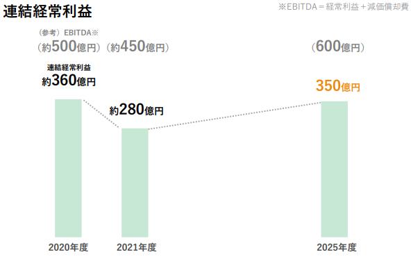 【出典】セブン銀行中期計画利益
