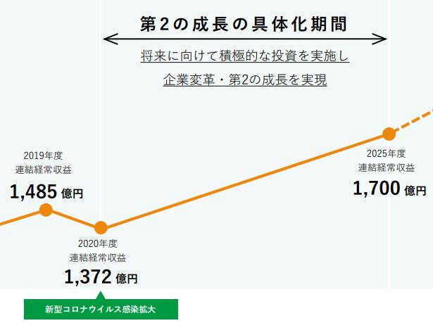【出典】セブン銀行中期計画売上計画
