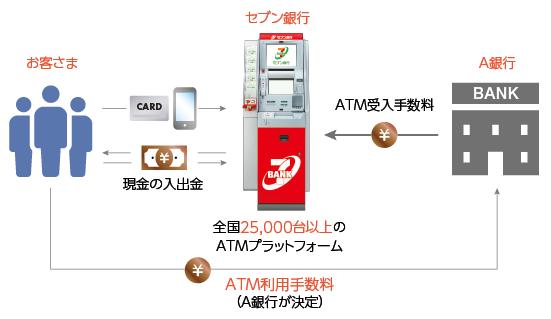 【出典】セブン銀行ATMサービスのビジネスモデル(提携金融機関等が銀行の場合)