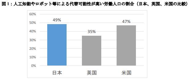 【出典】野村総合研究所 図1