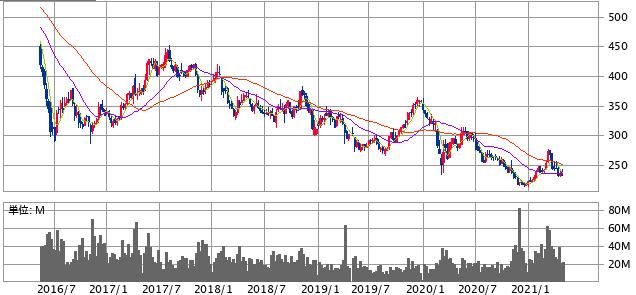 【出典】SBI証券 セブン銀行5年チャート