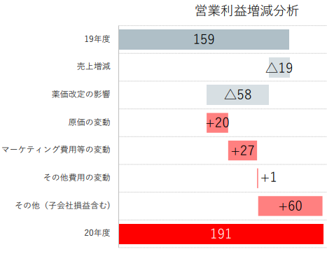 【出典】明治ホールディングス_20年度決算説明資料_医薬品利益