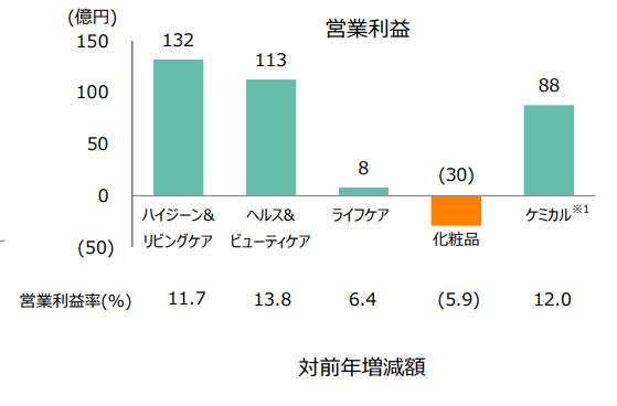 【出典】花王21年1Q決算資料