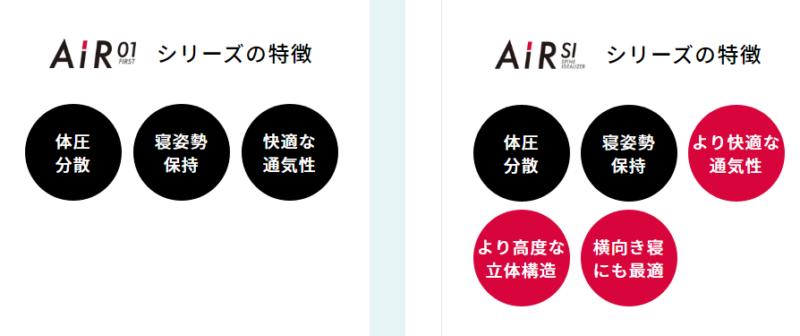 【出典】西川公式オンラインショップ_マットレスシリーズの比較