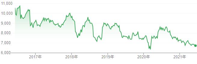【出典】google明治ホールディングス株価チャート