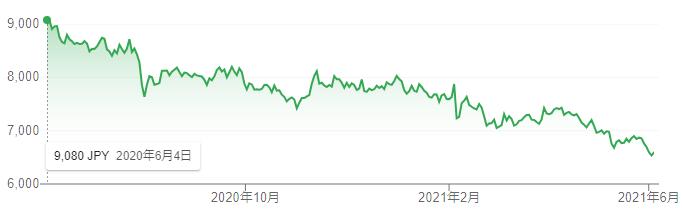 【出典】google 市況概説 花王