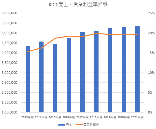 KDDI売上・営業利益率推移