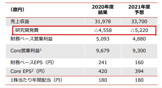 【出典】武田薬品工業_研究開発費2020年度決算資料