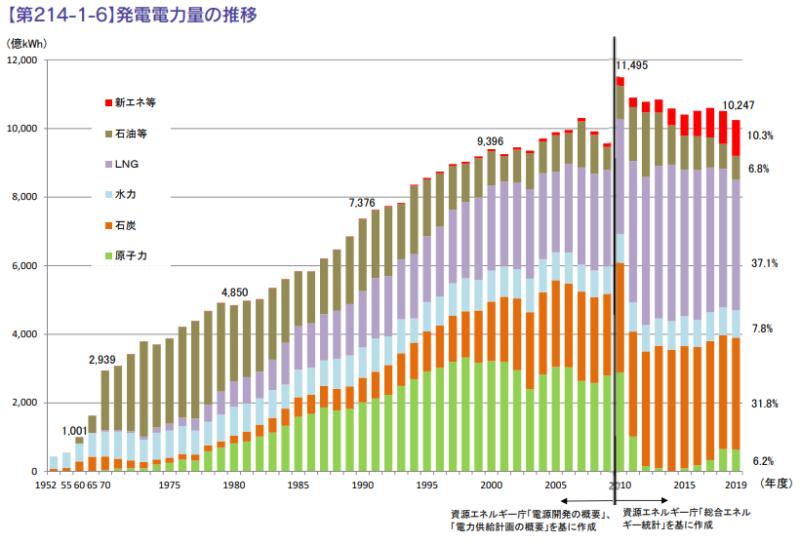 【出典】経済産業省_国内エネルギー動向