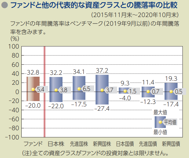 【出典】eMAXIS Slim 全世界株式ファンドと他の代表的な資産クラスとの騰落率の比較