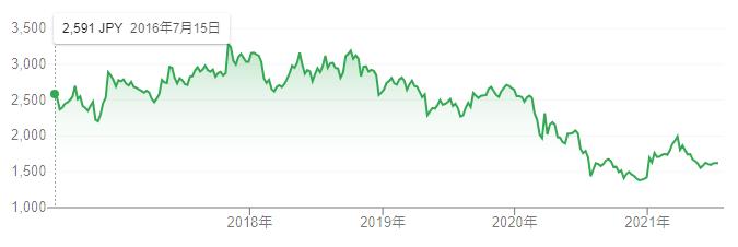 【出典】Google市場概説_電源開発株価推移