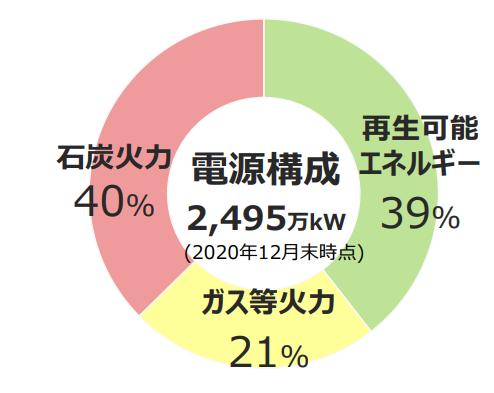 【出典】J-POWER個人投資家様向け会社説明会_電源構成