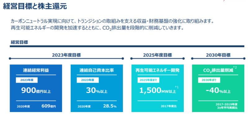 【出典】J-POWER 中期経営計画2021年~2023年