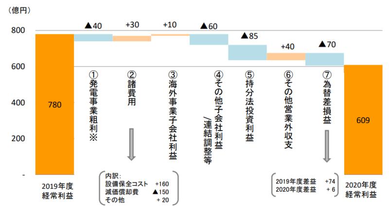 【出典】J-POWER2021年3月期(2020年度) 決算説明資料