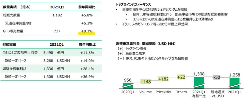 【出典】JT2021年度1Q決算資料