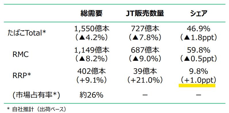 【出典】JT_国内たばこ事業︓数量実績