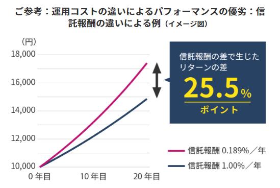 【出典】emaxis slim_運用コストの違いによるパフォーマンスの優劣