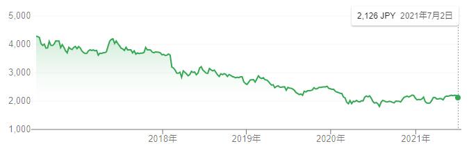 【出典】google市場概説_日本たばこ株価推移