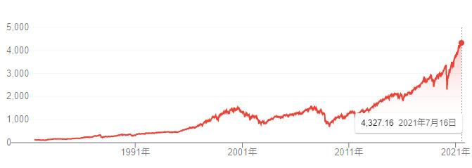 【出典】google市況概説_S&P500価格推移チャート