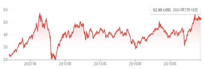 【出典】google市況概説_VWO価格推移チャート
