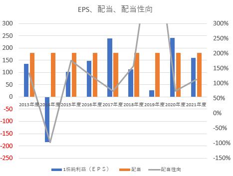 武田薬品工業EPS・1株配当金・配当性向推移