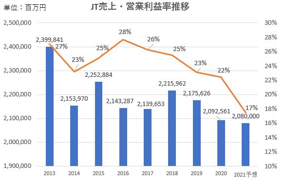 JT売上・営業利益推移