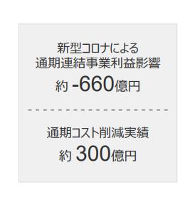 【出典】キリンHD_2020年度決算説明資料_コロナ影響