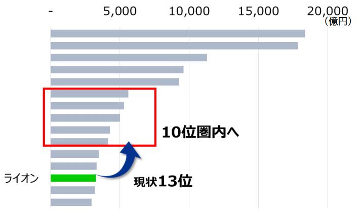 【出典】ライオン2030年の目指す業績イメージ