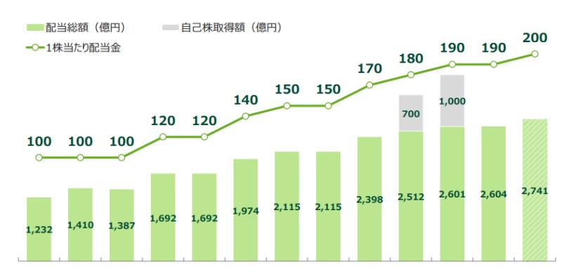 【出典】三井住友FG2020年度決算 投資家説明会