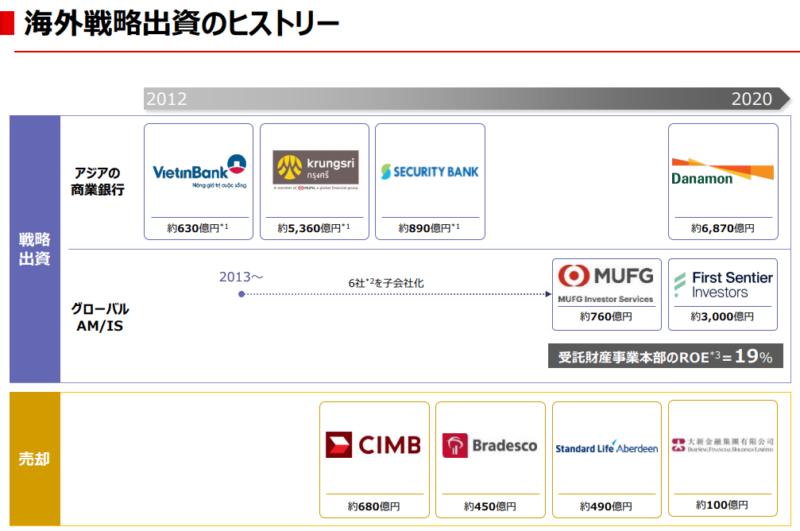 【出典】三菱UFJフィナンシャルグループ_海外戦略出資のヒストリー