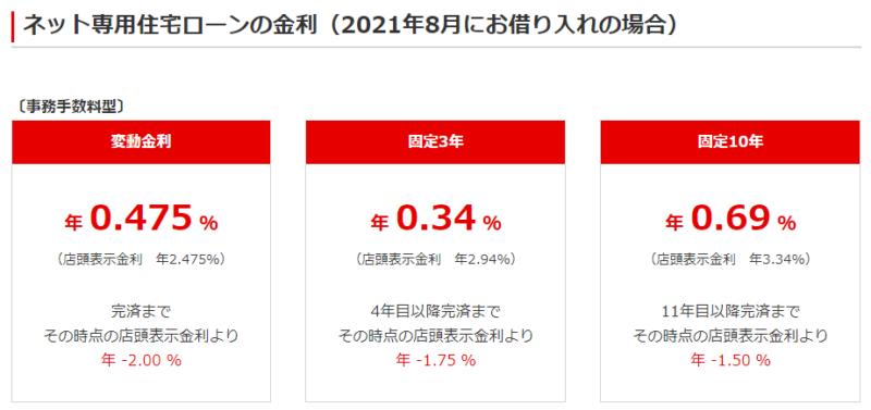 【出典】三菱UFJ銀行_ネット専用住宅ローンの金利(2021年8月にお借り入れの場合)