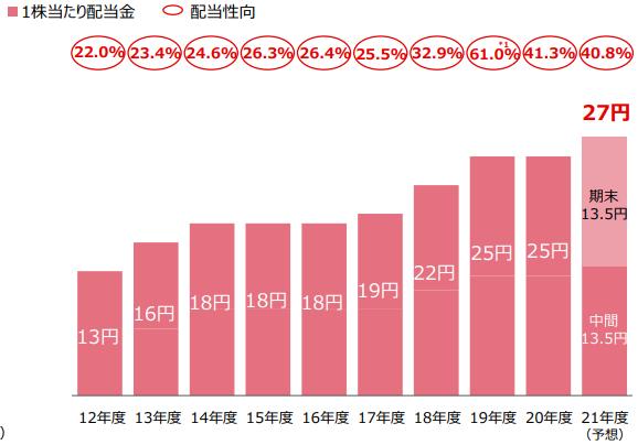 【出典】三菱UFJ2020年度決算説明資料