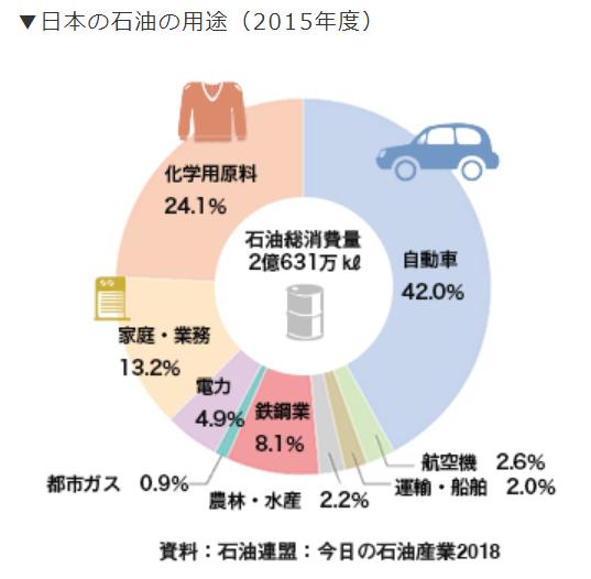 【出典】東京ガス_日本の石油の用途(2015年度)