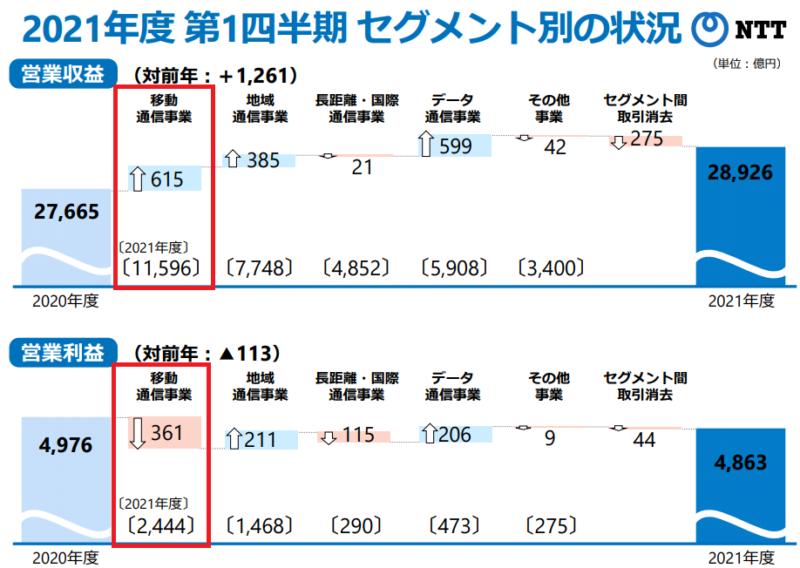 【出典】2021年1Q決算_セグメント別状況