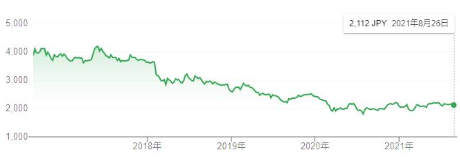 【出典】Google市場概説_日本たばこ(JT)株価推移
