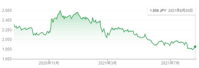 【出典】Google市況概説_ライオン株価推移