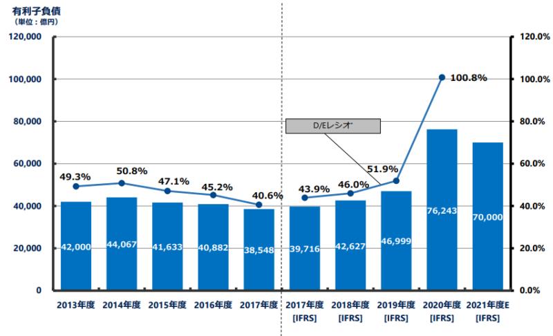 【出典】NTT2020年度決算説明資料_有利子負債の推移