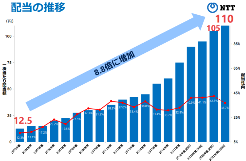 【出典】NTT2020年度決算説明資料_配当の推移